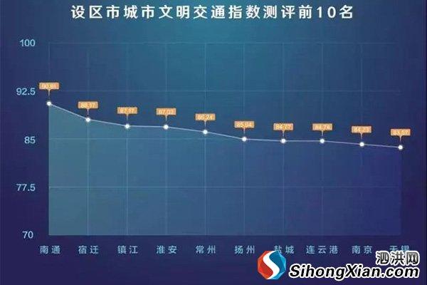 江苏省城市文明交通排名 泗洪排名全市第一