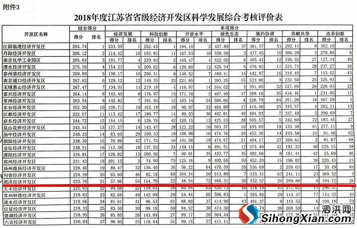 泗洪经济开发区全省综合排名提升14个位次